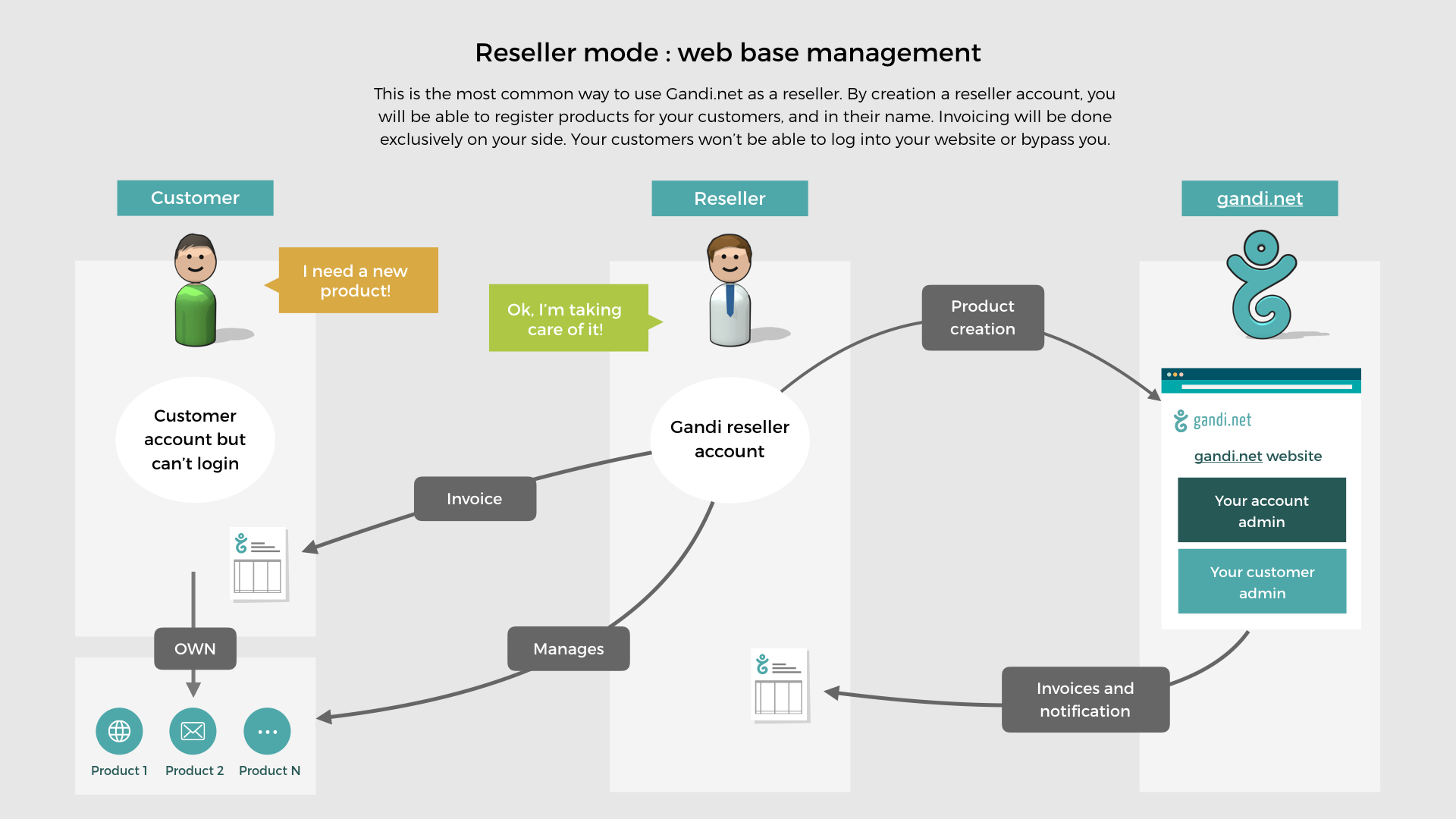 Chart displaying how the customer interacts with the reseller, and the reseller manages all of the interaction with Gandi.
