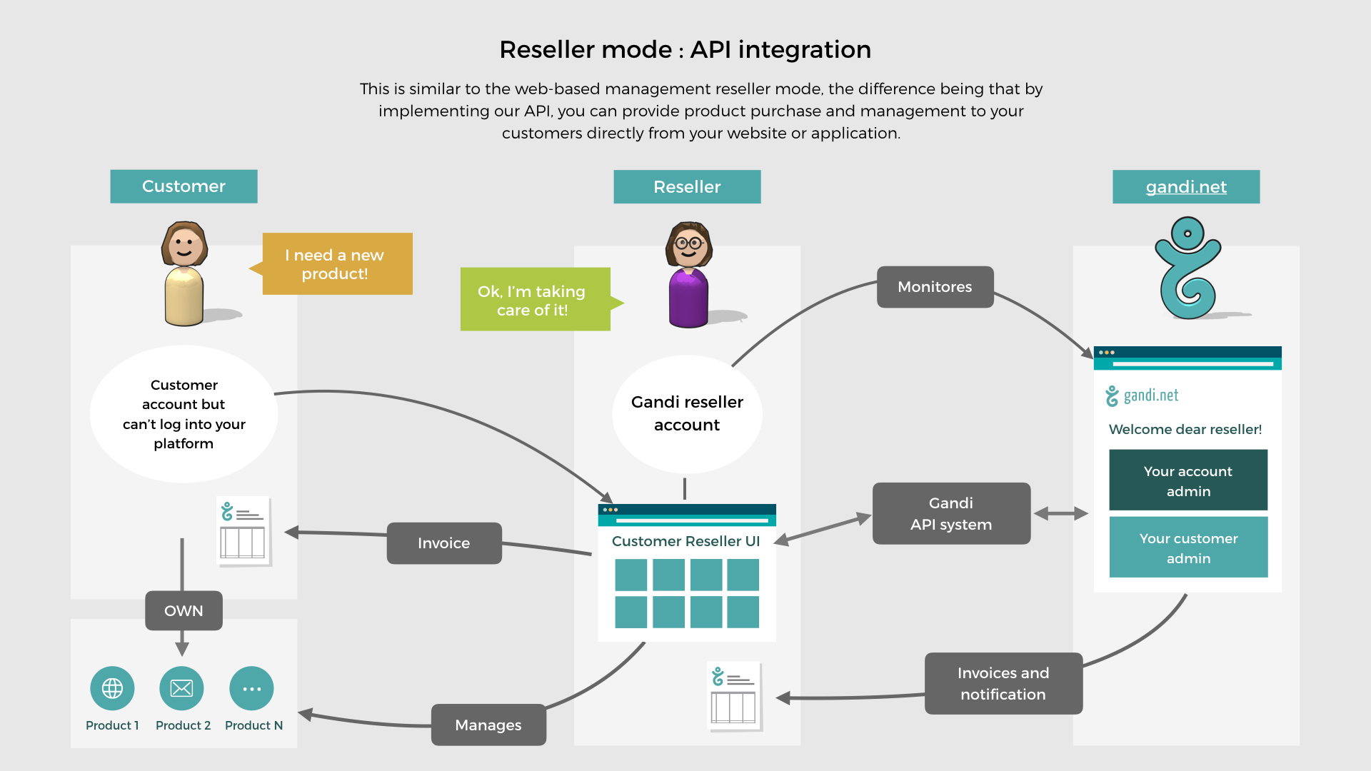 Chart displaying how the customer interacts with the reseller's platform using Gandi API, and the reseller handles all direct interaction with Gandi.
